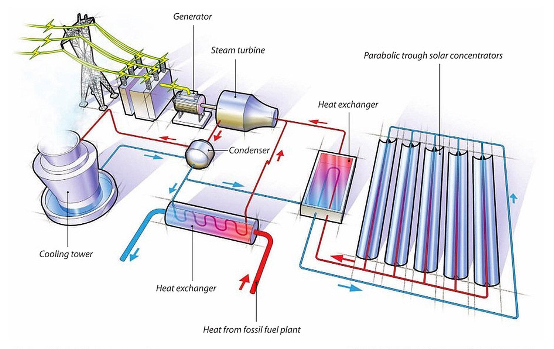 Solar Thermal Hybrid Plant