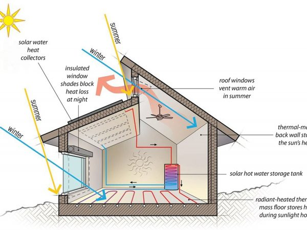Passive Solar Heating Illustration