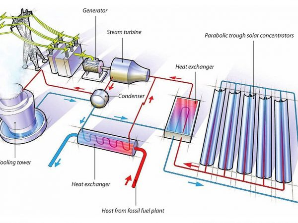 Solar Thermal Hybrid Plant Magazine Layout