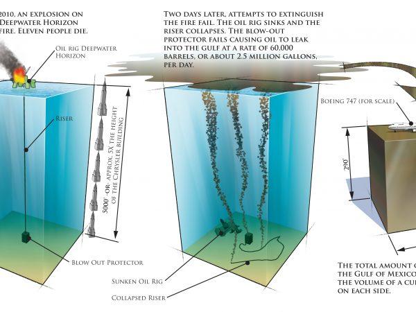 BP Gulf Oil Spill Infographic